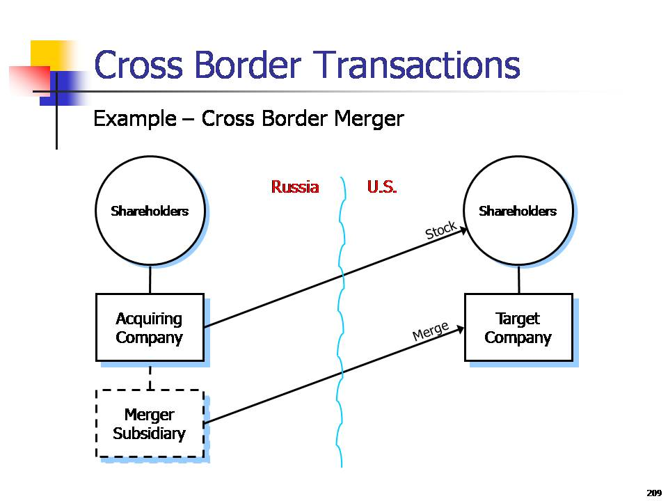cross border merger and acquisition marketing essay Cross-border mergers and acquisitions cross-border mergers and acquisitions empirical papers - we are aware of.